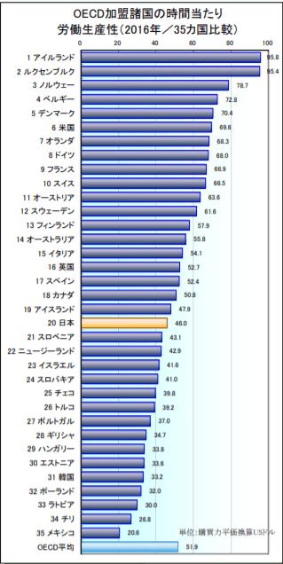 OECD加盟諸国の時間当たり労働生産性