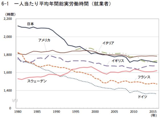 一人当たり平均年間総実労働時間(就業者)