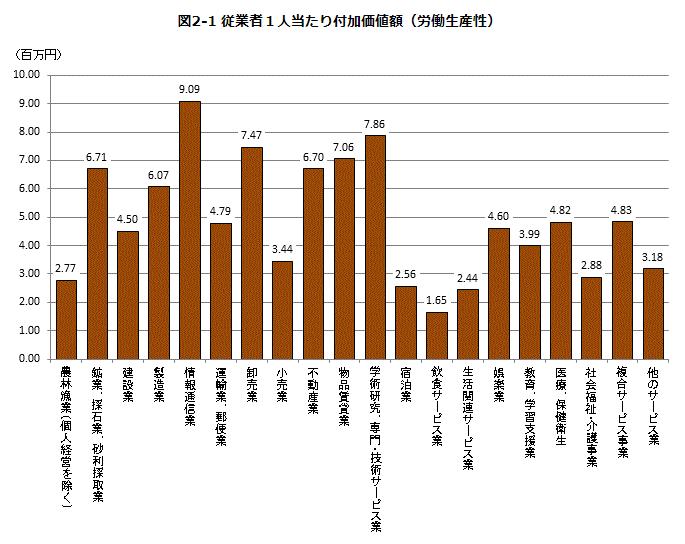 従業員1人あたりの付加価値額(労働生産性)