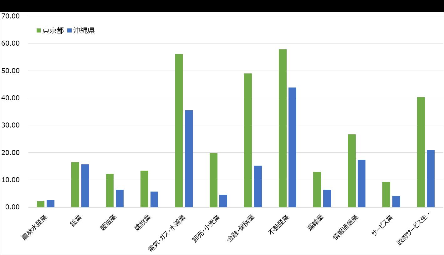 都道府県と産業別比較