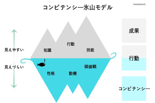 コンピテンシー氷山モデル