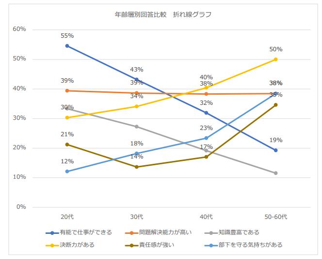 年齢別回答比較 折れ線グラフ