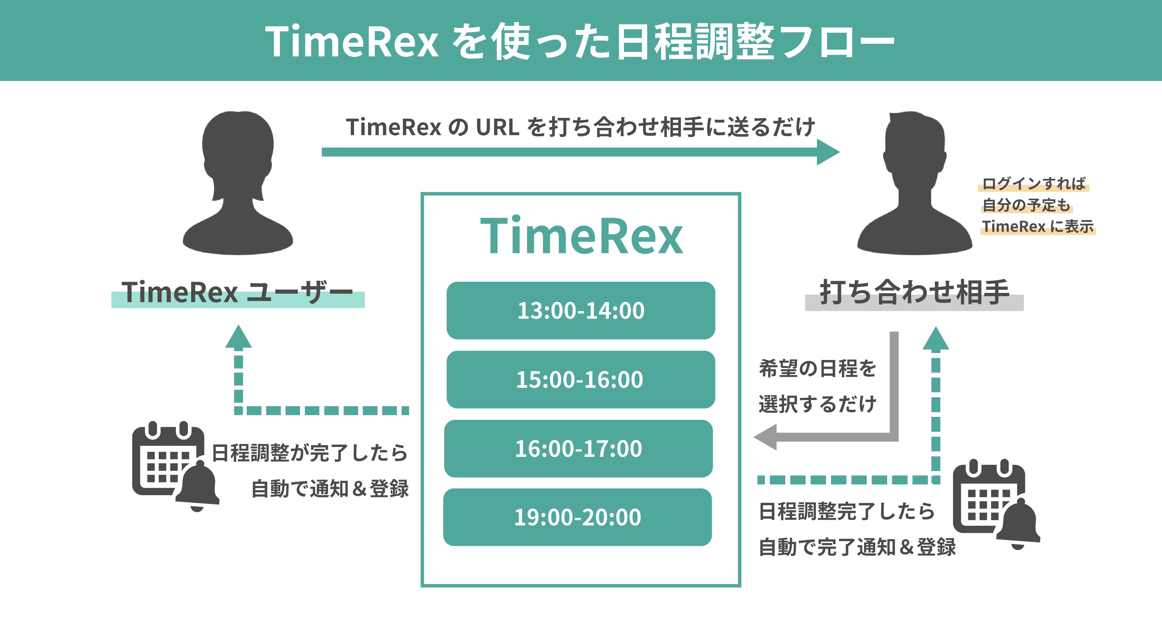 TimeRex日程調整フロー