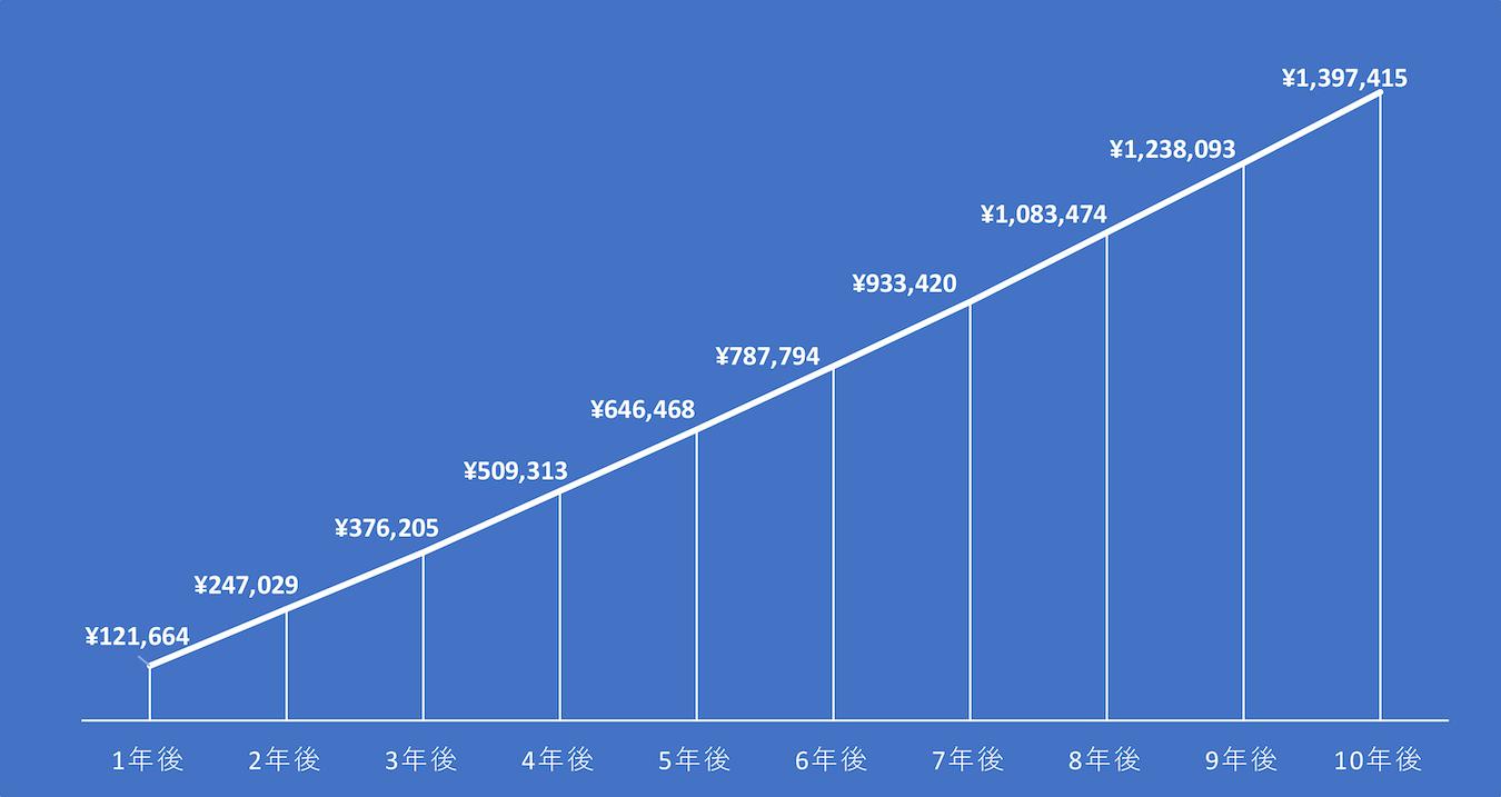 毎月1万円運用利回り3パーセントで10年間運用した場合(税を考慮せず)