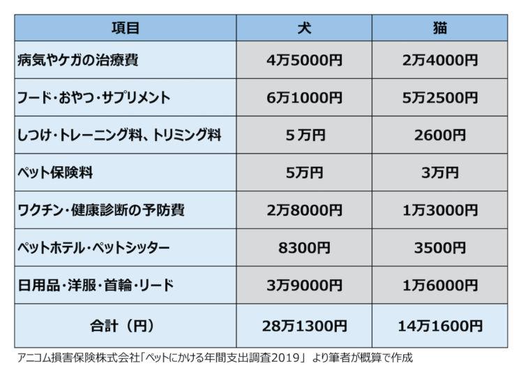 ペットにかかる年間費用は犬が約30万円、猫は約16万円!