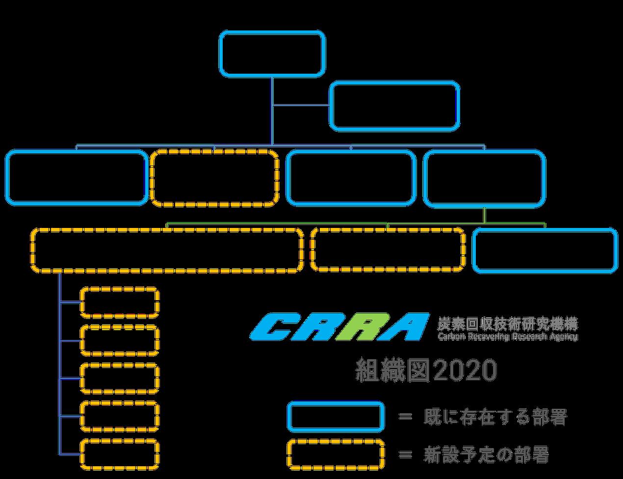 ▲村木さんが「機構長」を務めるCRRAの組織図