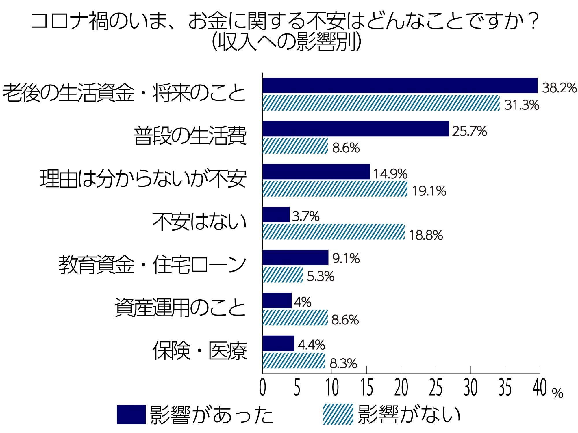 一番多かった回答は「老後の生活資金など将来のこと」で、収入への影響があった方は38.2パーセント、影響がなかった方は31.3パーセント。それに次ぐ「普段の生活費」に関しては収入への影響がなかった方の8.6パーセントに対し、影響があった方は25.7パーセントと顕著に不安を感じているようです。さらに続くのは「理由は分からないが漠然とした不安」で収入への影響があった方、なかった方のどちらも漠然とした不安を抱えていることが見て取れます。