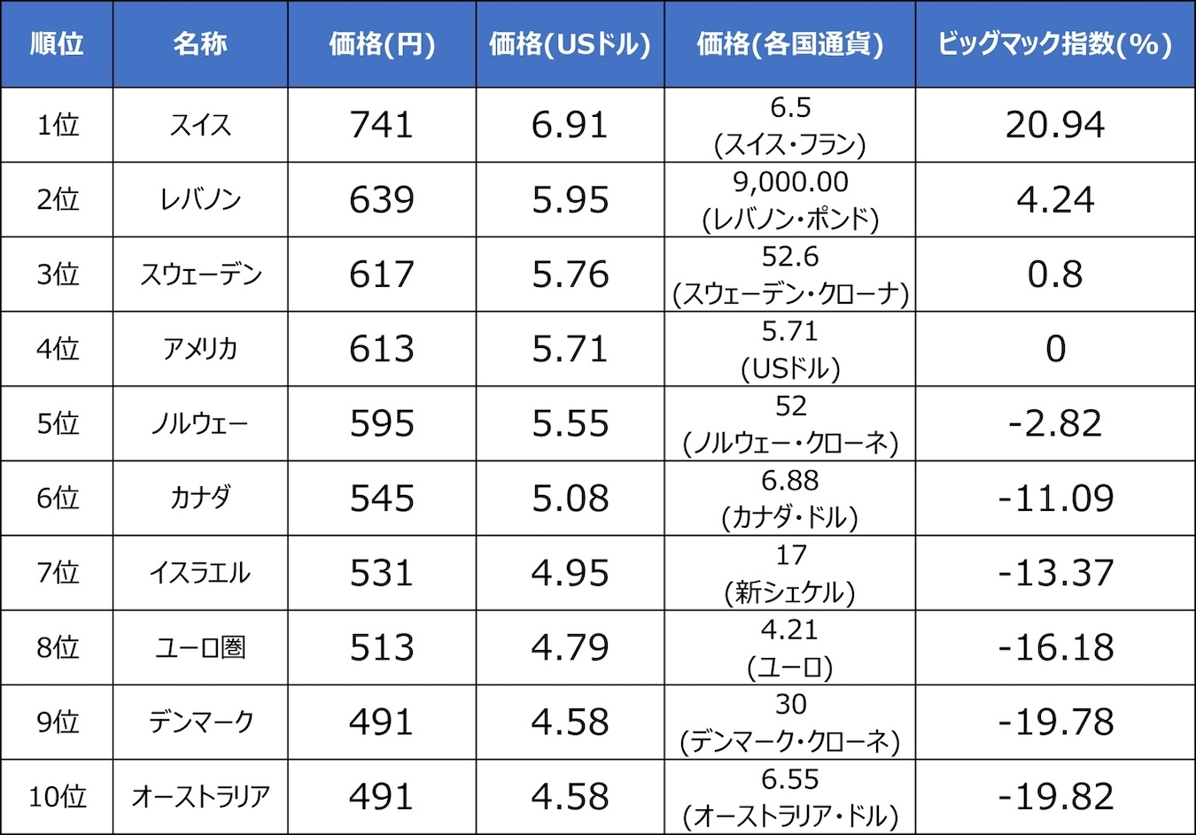 表1:ビッグマック指数ランキング※2020年7月時点のデータ(1ドル=107.28円)出典 河内淳「世界のネタ帳」