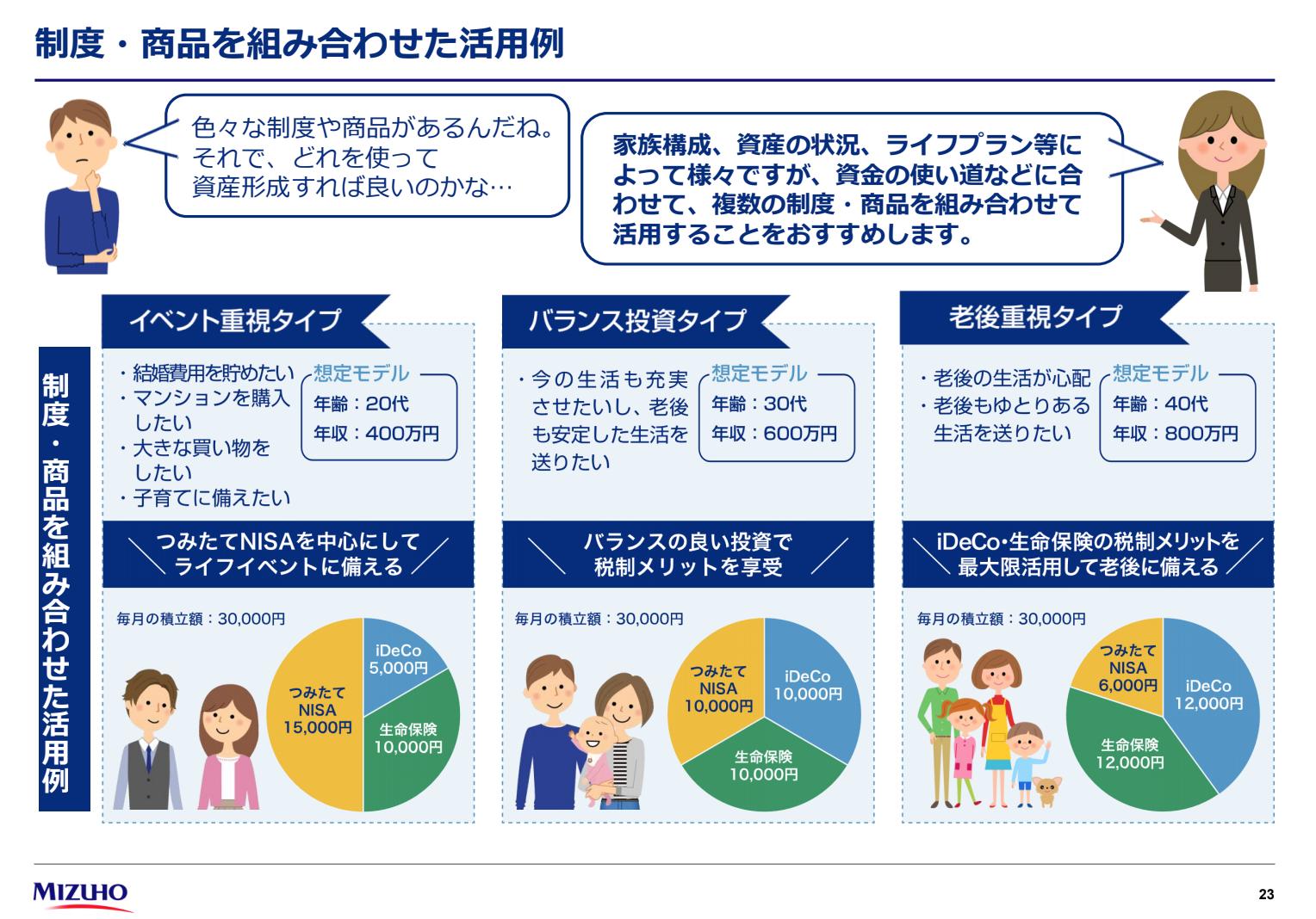 ライフプランごとのiDeCo・NISA・生命保険の組み合わせ例