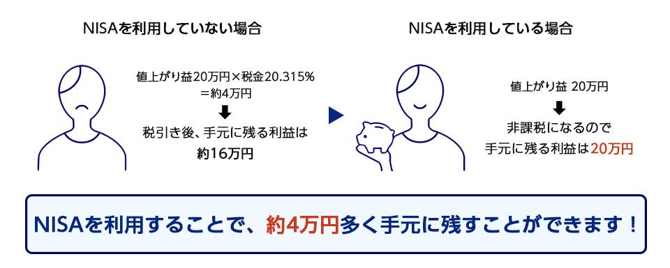 NISAとは、 投資で得た利益の税金が期間限定でゼロになる制度!