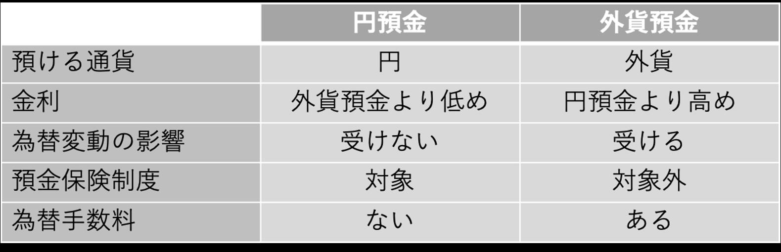 円預金との違い