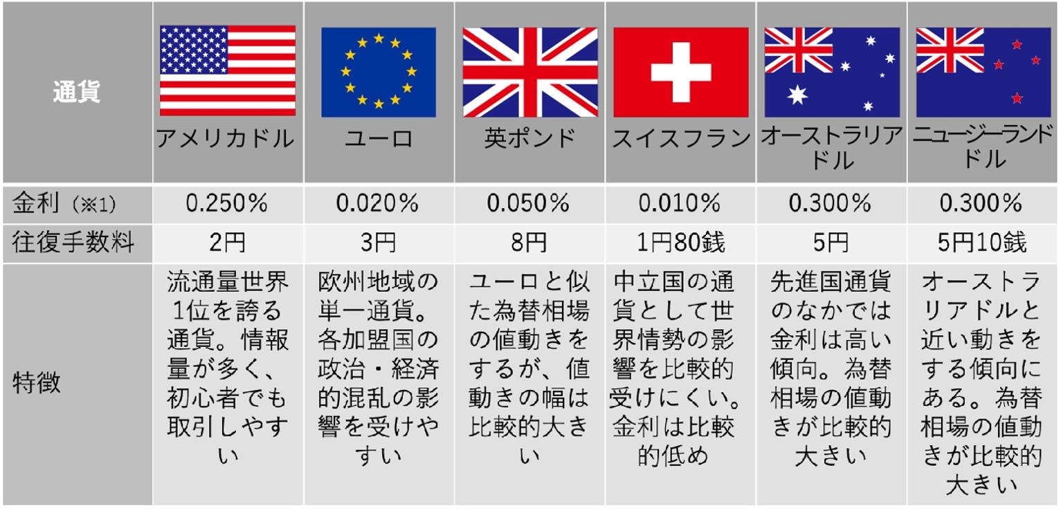 外貨預金で扱う外貨の種類
