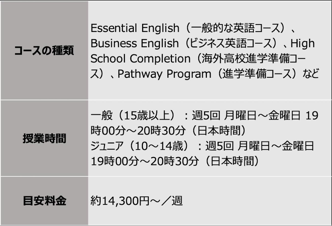 アメリカの語学学校の一般英語コースを受講した場合