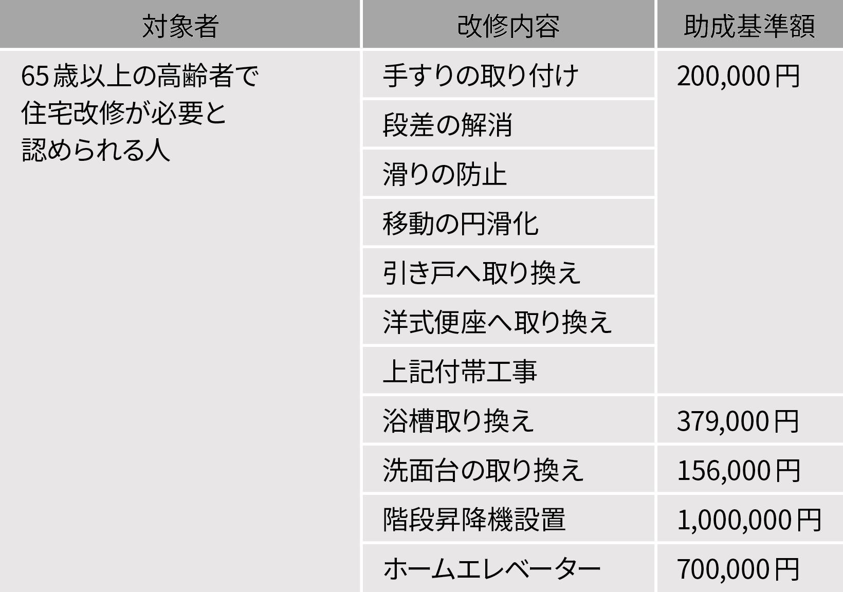 千代田区バリアフリー化等に伴う助成金(2020年1月現在)