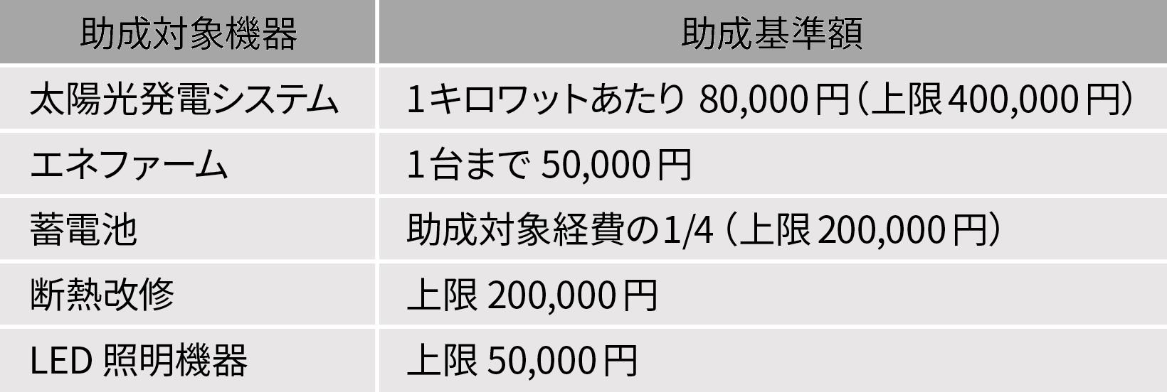 葛飾区「かつしかエコ助成金」(2020年1月現在)