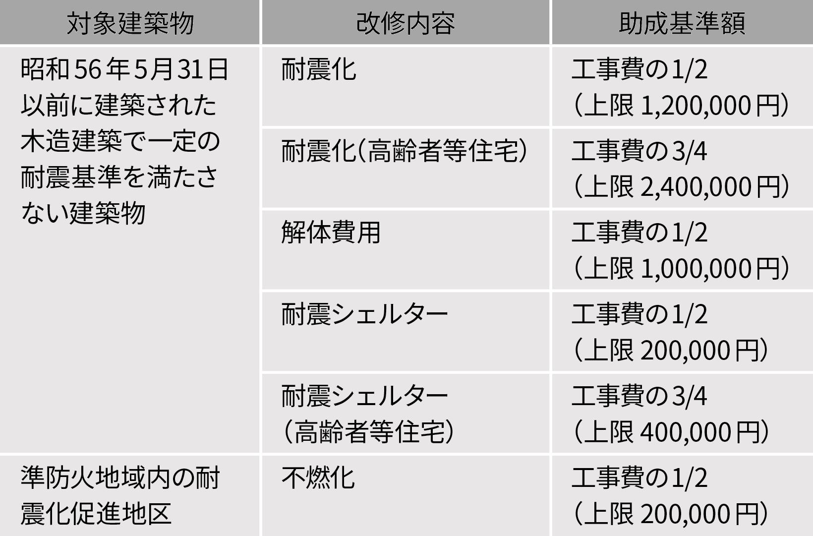 文京区耐震改修工事助成(2020年1月現在)