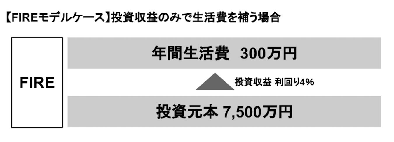 サイドFIRE達成のモデルケース
