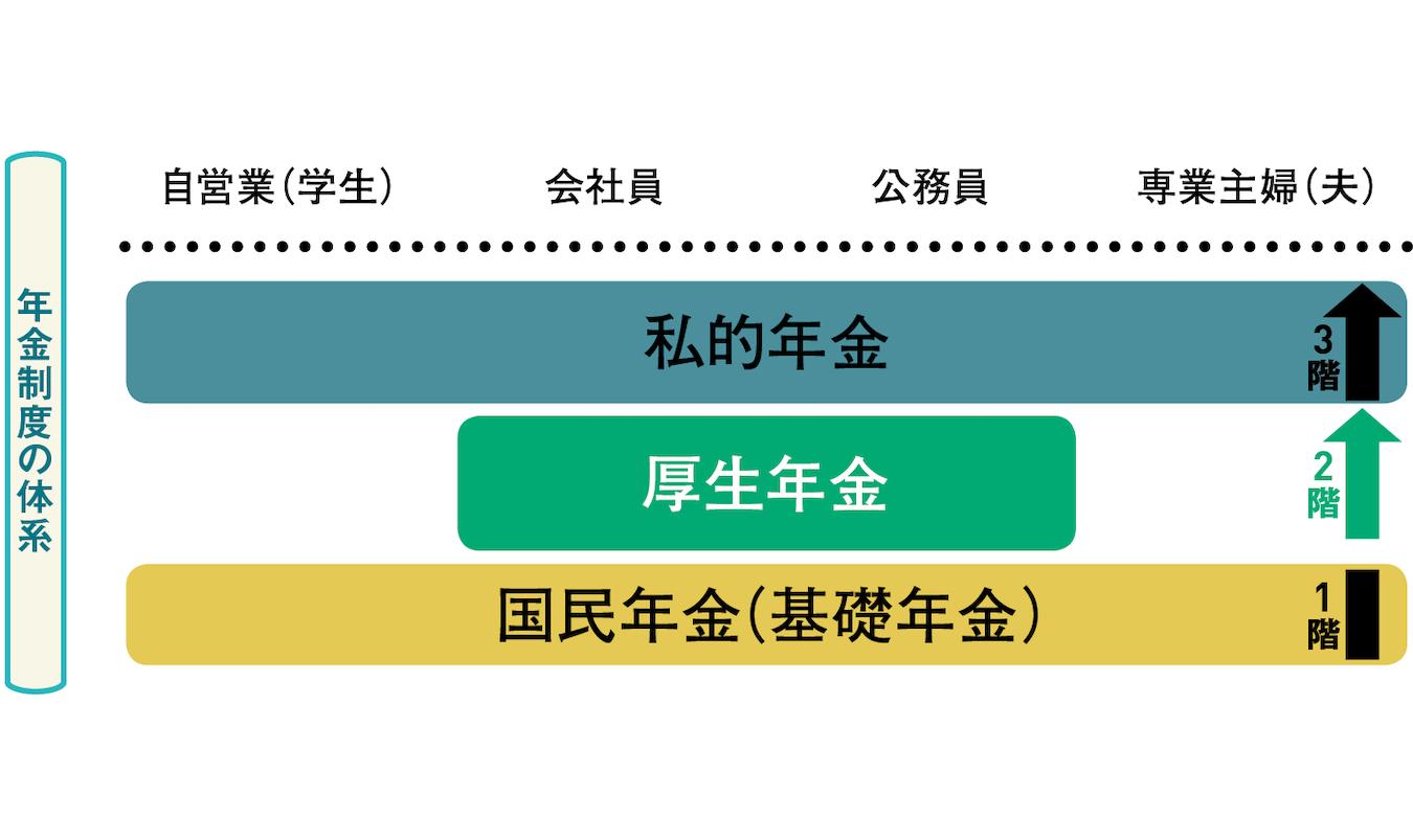 国民年金が1階部分、厚生年金は2階部分、私的年金は3階部分