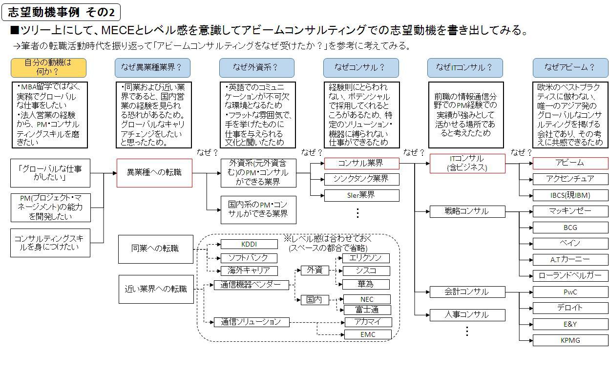 志望動機をツリー化して整理し、うまく伝える方法:MyNewsJapan