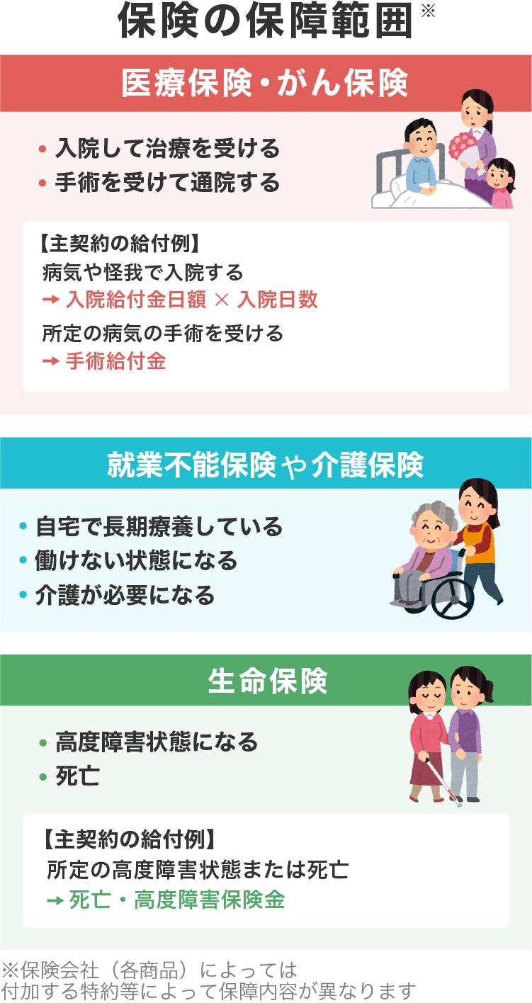 保険の保障範囲