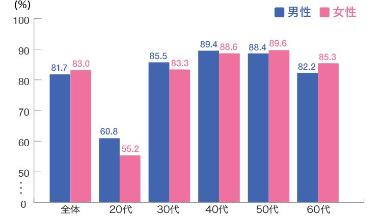 生命保険の加入率(年代別)