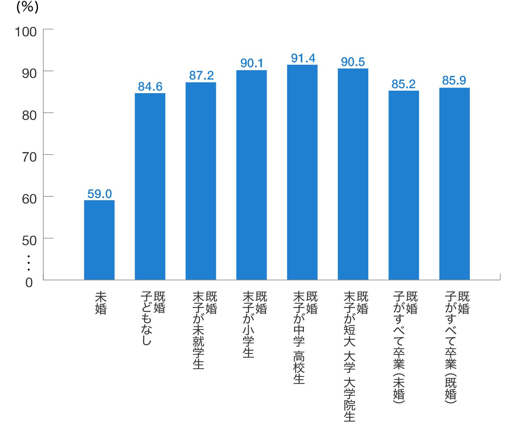 生命保険の加入率(ライフステージ別)