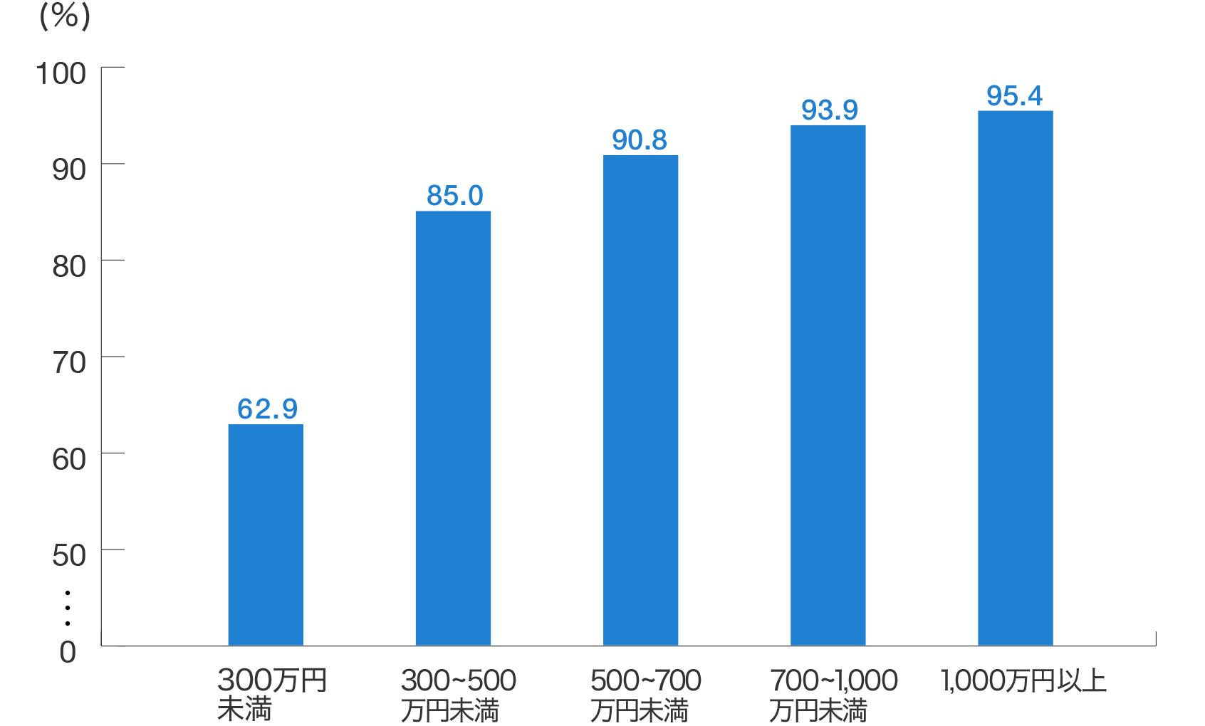 生命保険の加入率(年収別)