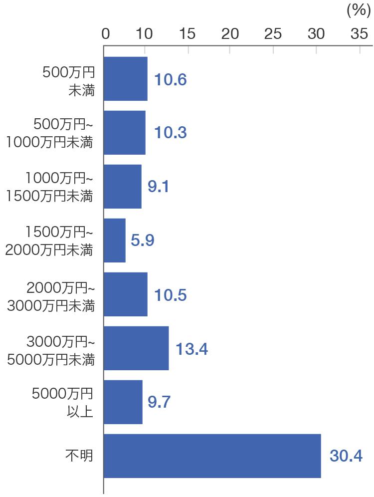男性の死亡保険金のグラフ