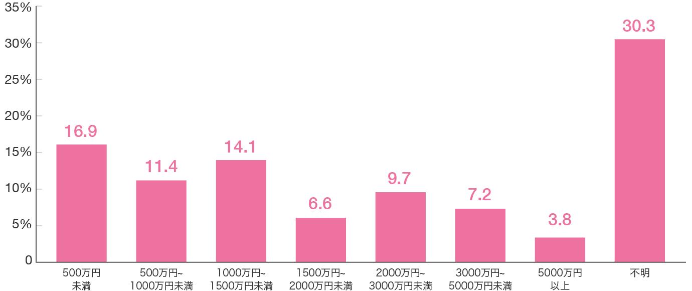 女性の死亡保険金のグラフ