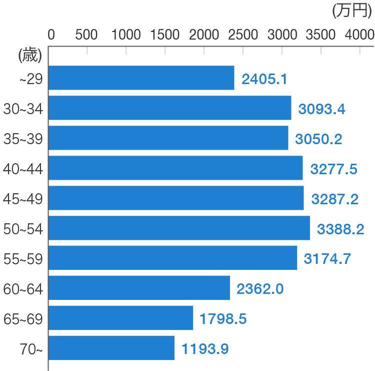 年齢別の死亡保険金のグラフ