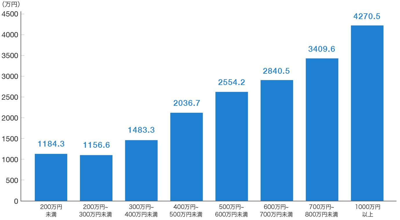 世帯年収別の死亡保険金のグラフ
