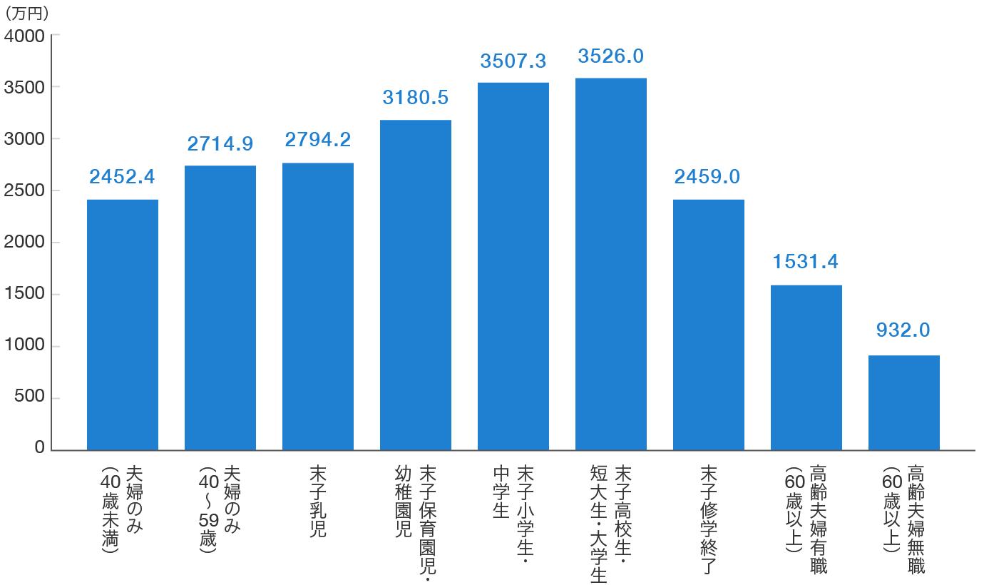 ライフステージ別の死亡保険金のグラフ