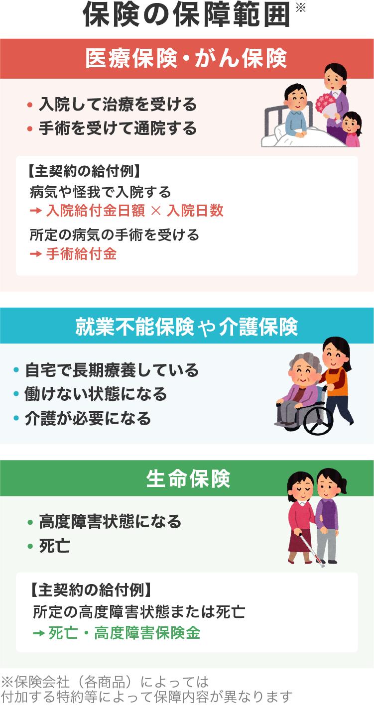 医療保険の保障範囲