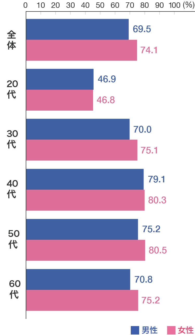 医療保険の加入率