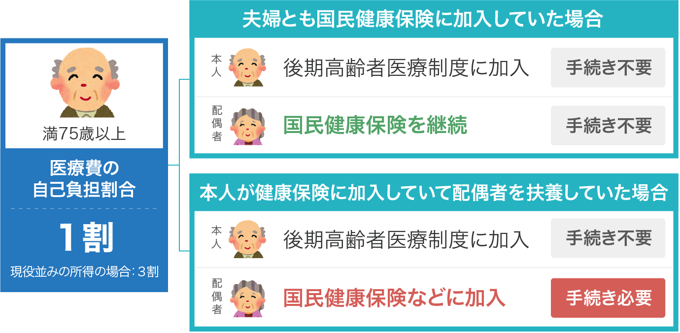 後期高齢者医療制度の仕組み