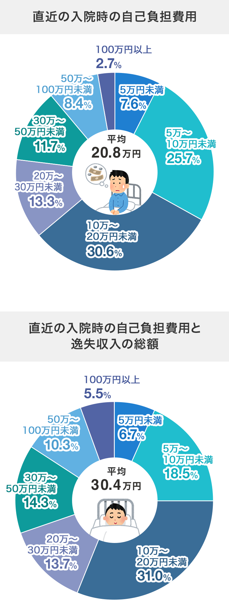 入院時の自己負担額と逸失収入の平均