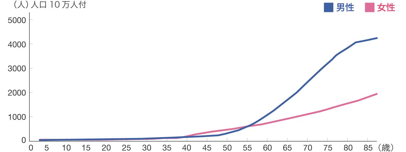 年齢階級別のがんにかかる割合