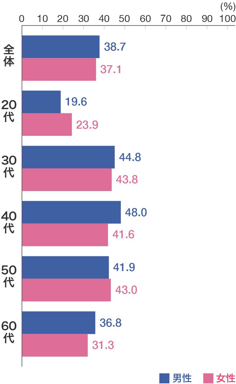 がん保険の加入率