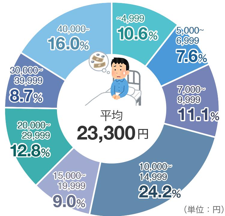 1日あたりの入院時の自己負担費用の平均