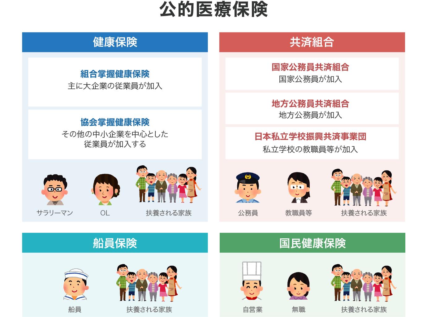 公的医療保険の種類と分類