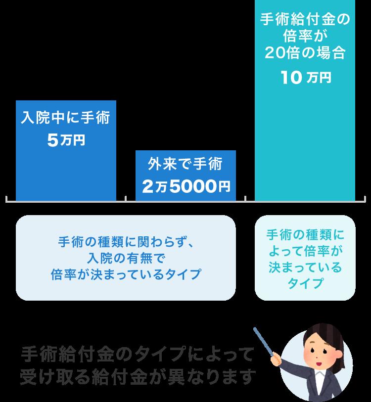 手術給付金のタイプによって給付金の金額は異なる