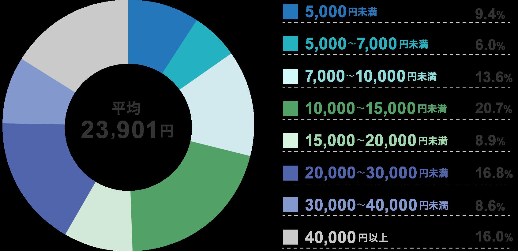 入院1日あたりの自己負担額と逸失収入の総額