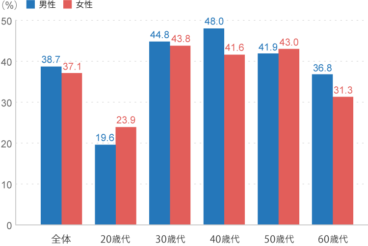 年齢別のがん保険・がん特約の加入率