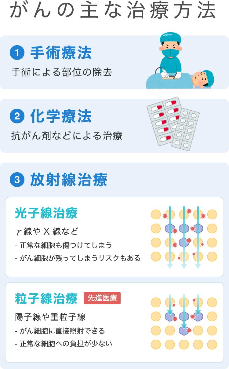 がんの主な治療法(手術治療・化学療法・放射線療法)