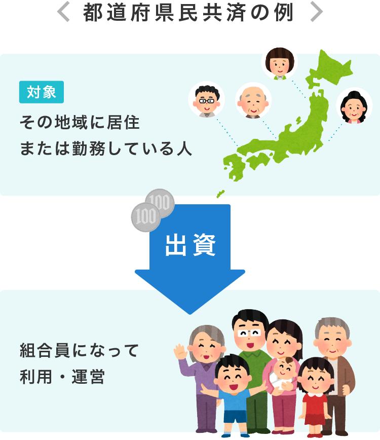 都道府県民共済の加入例