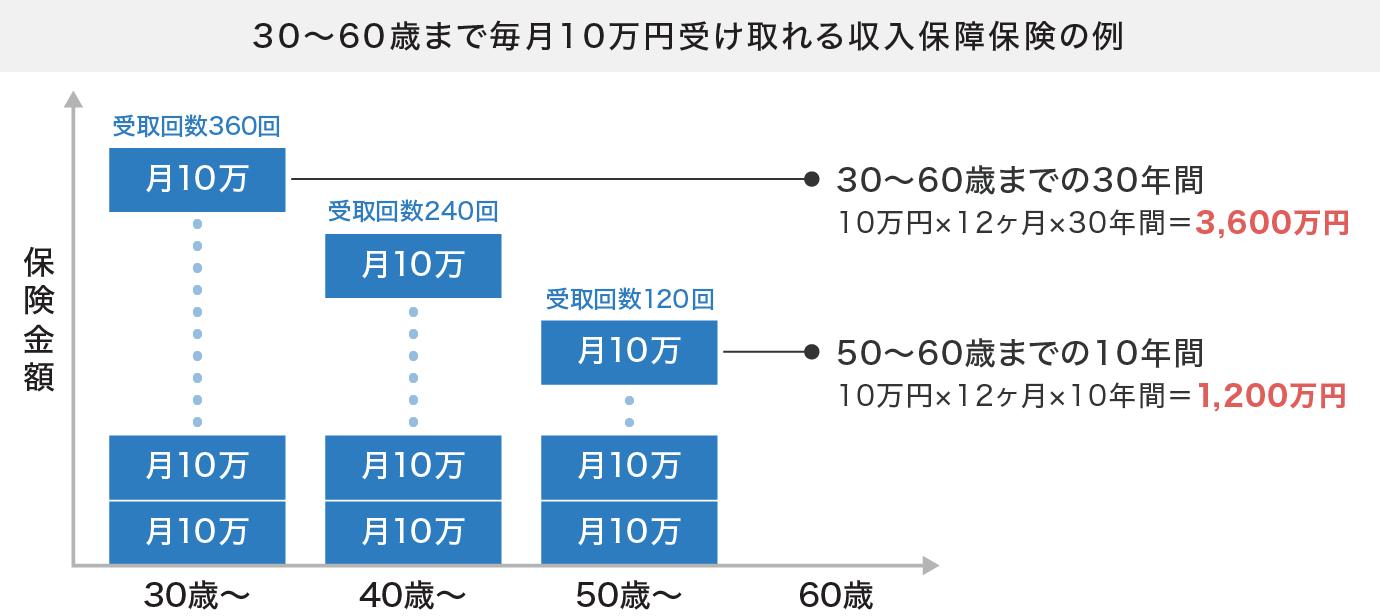 保険金額が10万円の場合の期間別の受取金額例