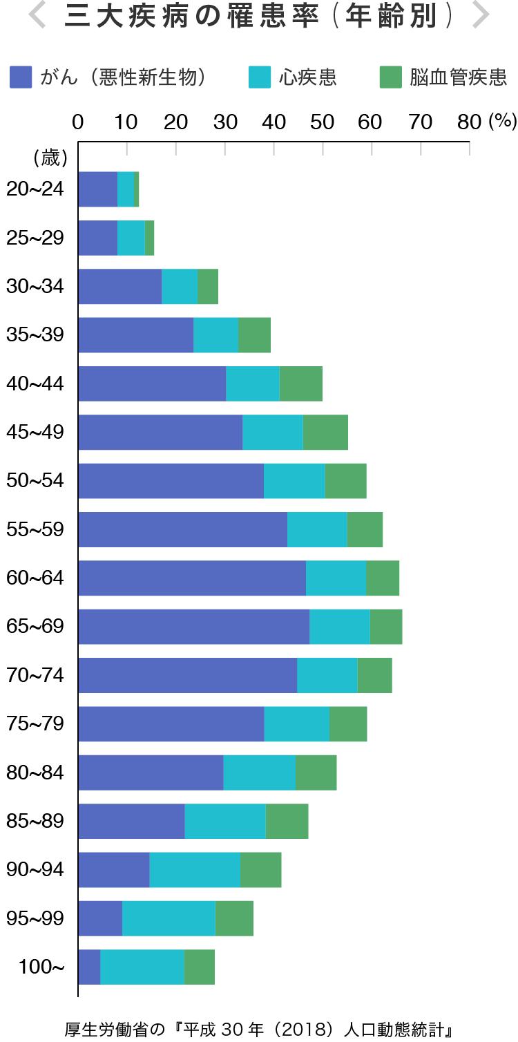 三大疾病の罹患率(年齢別)