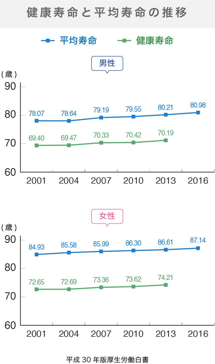 健康寿命と平均寿命の推移
