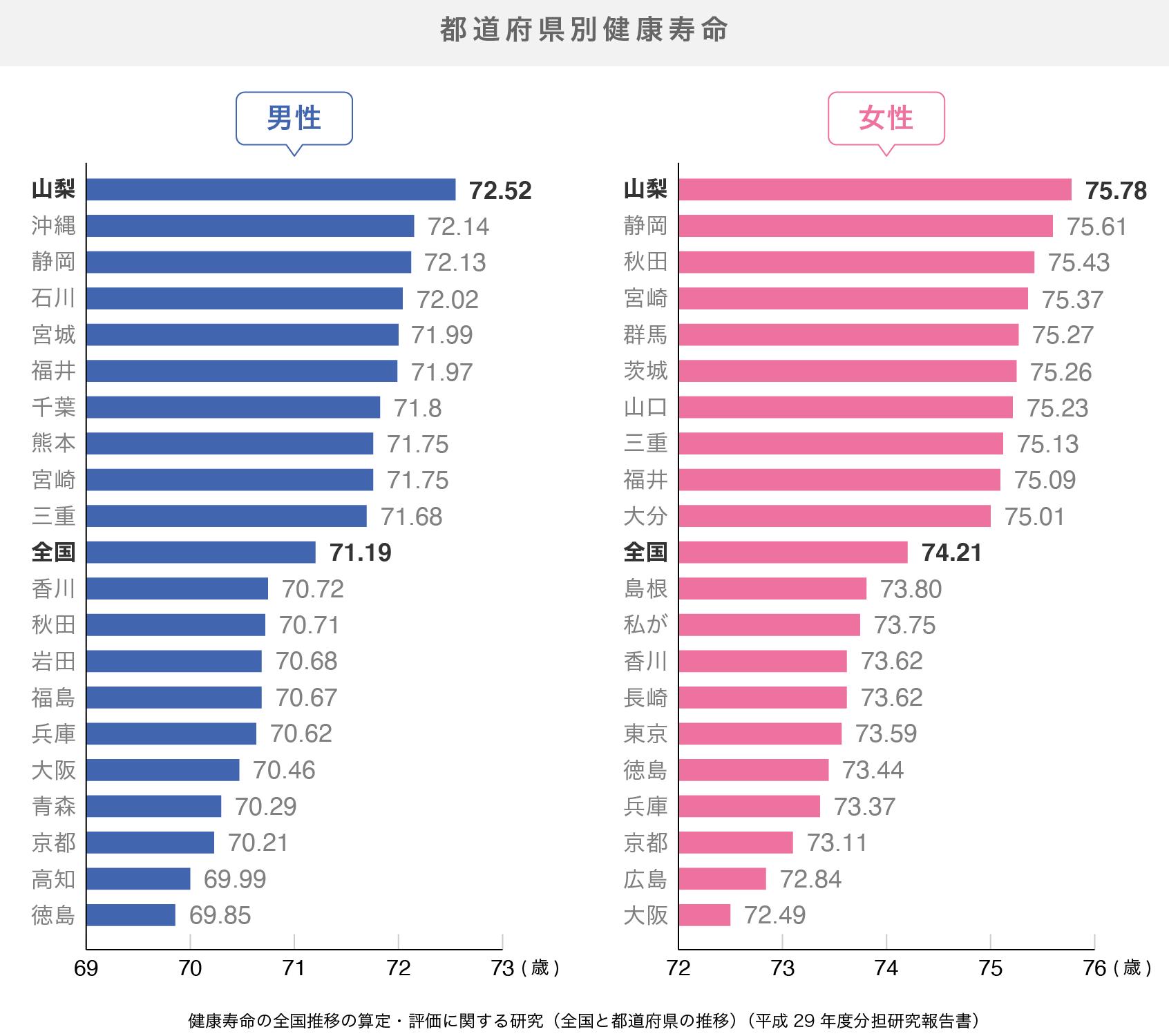 都道府県別の健康寿命