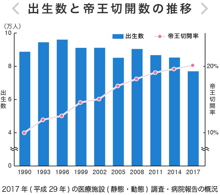 出生数と帝王切開数の推移
